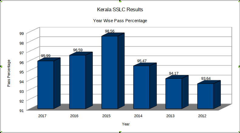 Kerala SSLC Results Pass Percentage